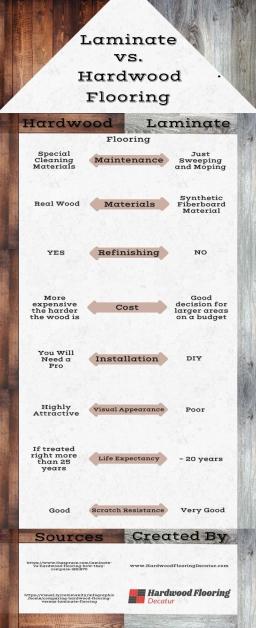 Laminate vs. Hardwood Flooring.jpeg